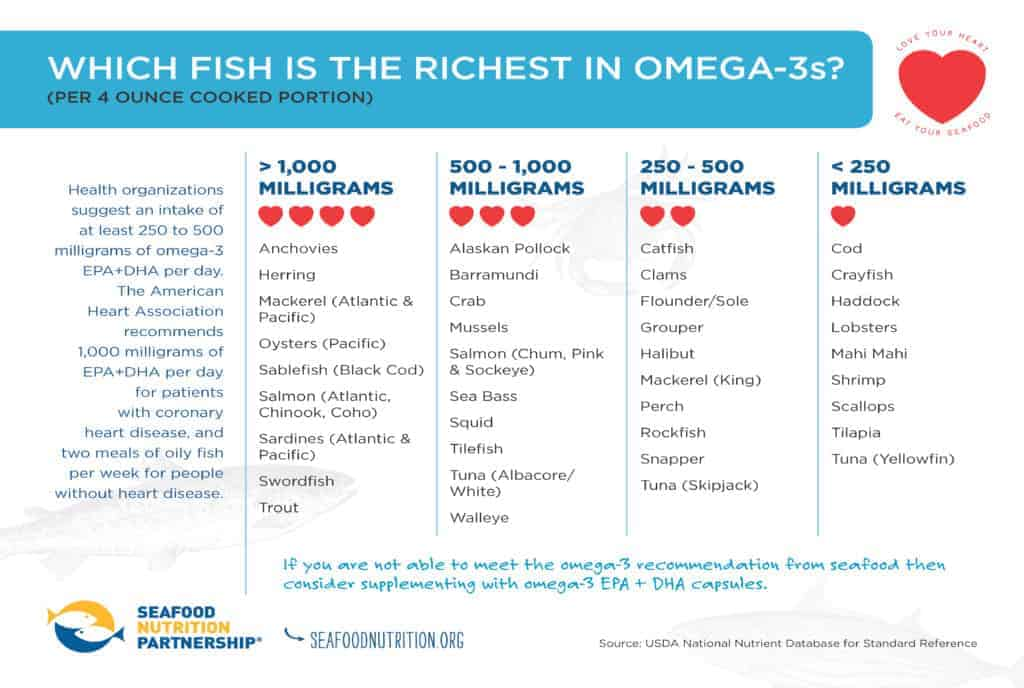 graphic chart Omega 3 levels in fish
